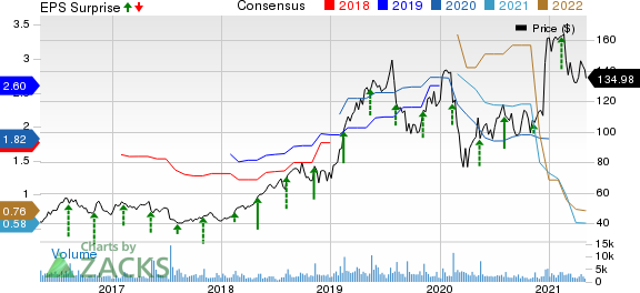 CyberArk Software Ltd. Price, Consensus and EPS Surprise