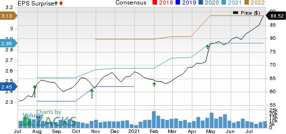 Otis Worldwide Corporation Price, Consensus and EPS Surprise