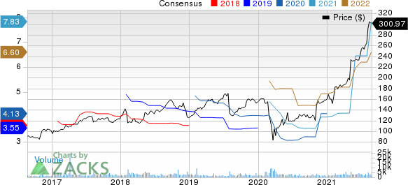 Gartner, Inc. Price and Consensus