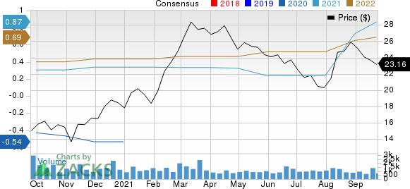 ProAssurance Corporation Price and Consensus