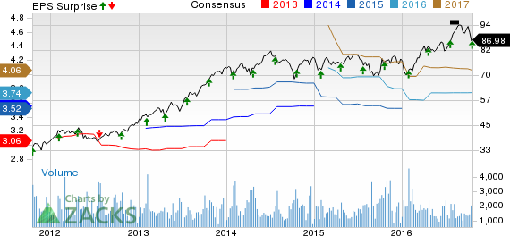 IDEX's (IEX) Q3 Earnings in Sync Despite Top-Line Growth