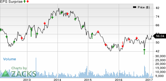What's in Store for Fluor (FLR) this Earnings Season?