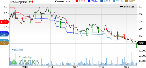 Guess? (GES) Q1 Loss Narrower than Expected, Revenues Beat