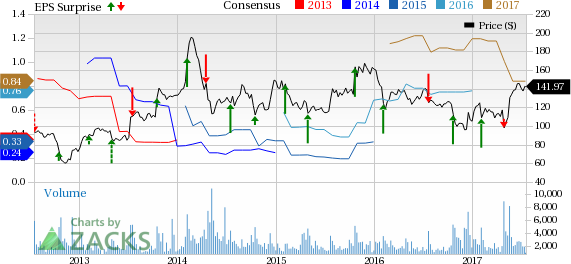 What's in Store for athenahealth (ATHN) in Q2 Earnings?