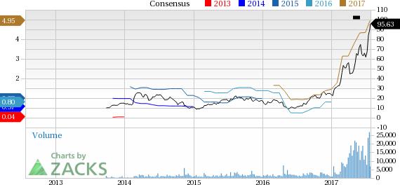 Five Stocks Surging through Highs