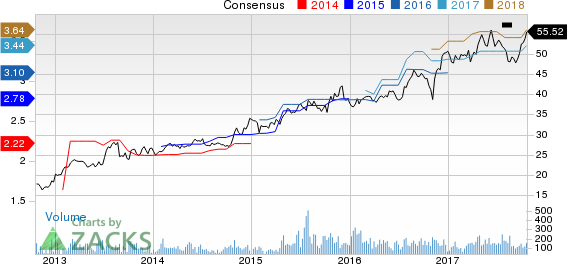 First Defiance Financial Corp. Price and Consensus