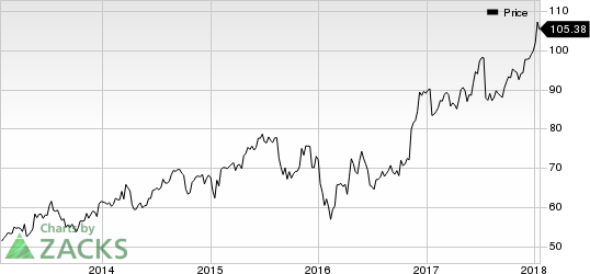 Northern Trust Corporation Price