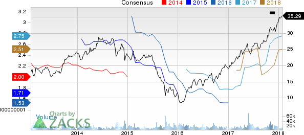 Huntsman Corporation Price and Consensus