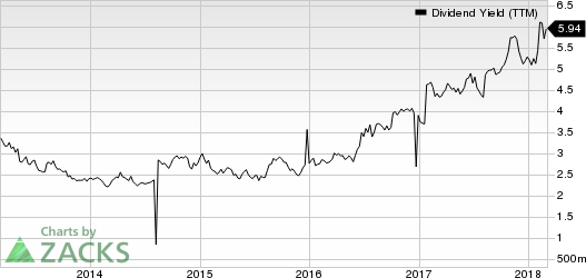 BT Group PLC Dividend Yield (TTM)