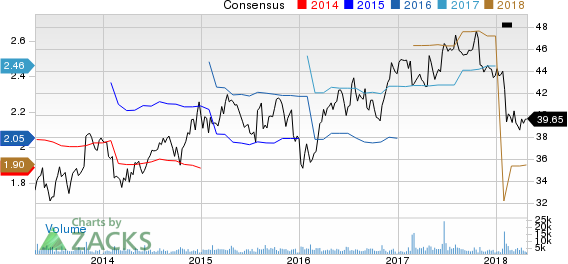 Thomson Reuters Corp Price and Consensus