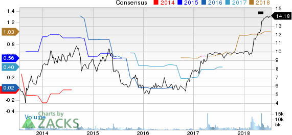 Xcerra Corporation Price and Consensus