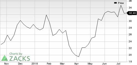 Rhythm Pharmaceuticals, Inc. Price
