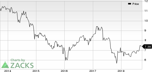 Prospect Capital Corporation Price