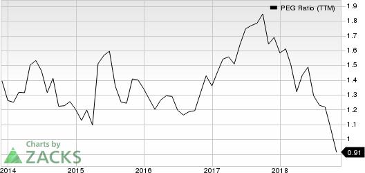 Celanese Corporation PEG Ratio (TTM)