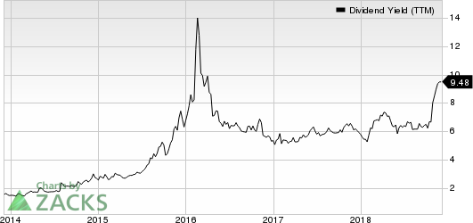 EnLink Midstream, LLC Dividend Yield (TTM)