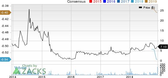 Audioeye, Inc. Price and Consensus