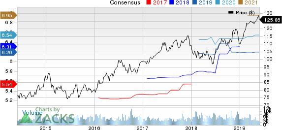 DTE Energy Company Price and Consensus