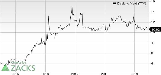 Sunoco LP Dividend Yield (TTM)