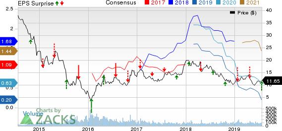 Freeport-McMoRan Inc. Price, Consensus and EPS Surprise