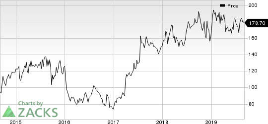 Vertex Pharmaceuticals Incorporated Price