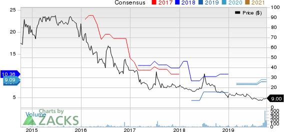 Danaos Corporation Price and Consensus