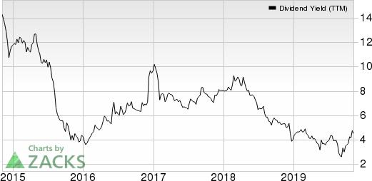 Avianca Holdings S.A. Dividend Yield (TTM)
