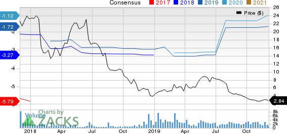 Veritone, Inc. Price and Consensus