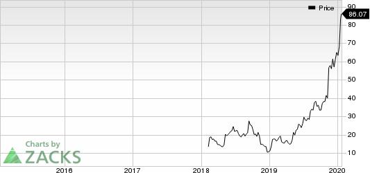 Cardlytics, Inc. Price