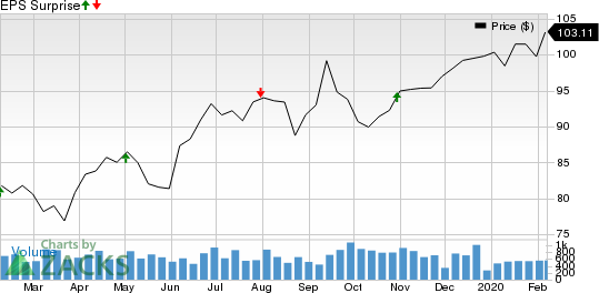 Watts Water Technologies, Inc. Price and EPS Surprise