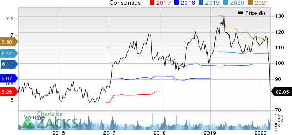 Check Point Software Technologies Ltd. Price and Consensus
