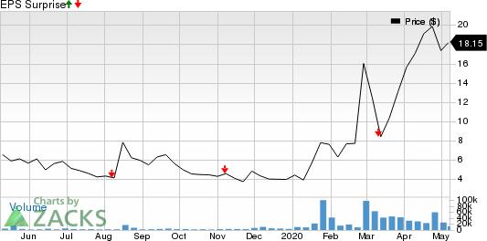 Novavax Inc Price and EPS Surprise