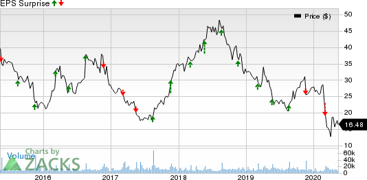 Urban Outfitters Inc Price and EPS Surprise
