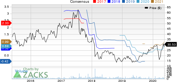 FARO Technologies, Inc. Price and Consensus