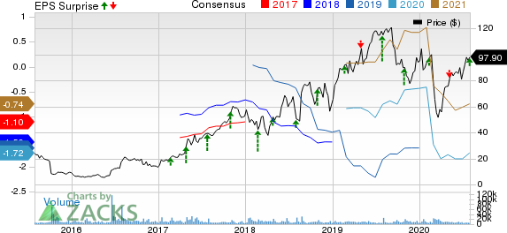 Exact Sciences Corporation Price, Consensus and EPS Surprise