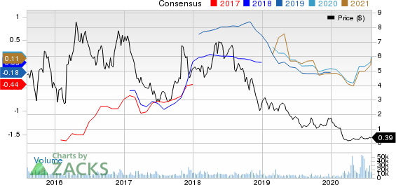 HIGHPOINT RESOURCES CORP Price and Consensus
