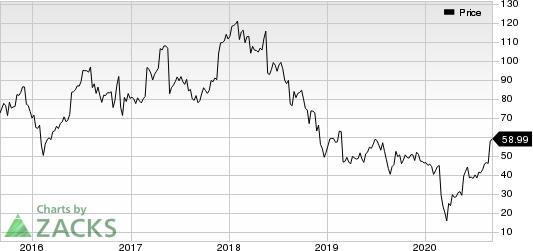Dycom Industries, Inc. Price