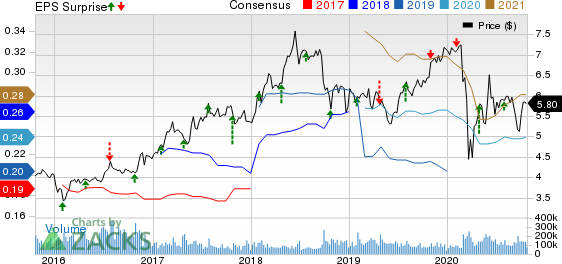 Sirius XM Holdings Inc. Price, Consensus and EPS Surprise