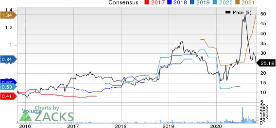 K12 Inc Price and Consensus