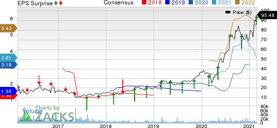 Horizon Therapeutics Public Limited Company Price, Consensus and EPS Surprise