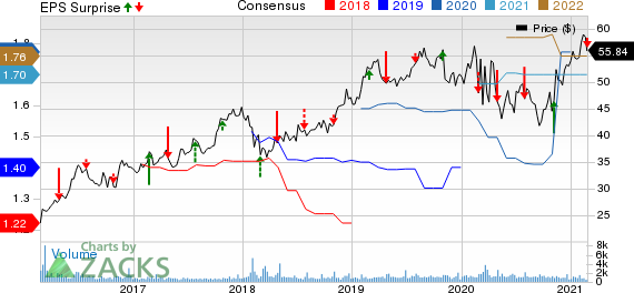 California Water Service Group Price, Consensus and EPS Surprise