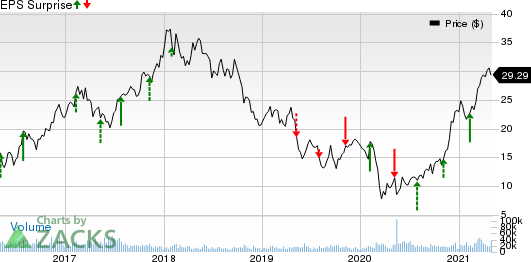 ArcelorMittal Price and EPS Surprise