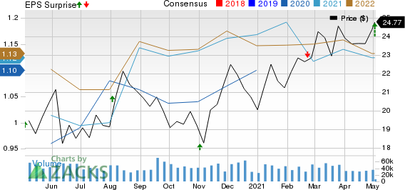 Williams Companies, Inc. The Price, Consensus and EPS Surprise