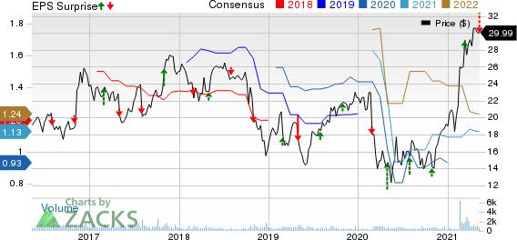 Aegion Corporation Price, Consensus and EPS Surprise