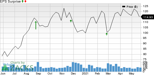 Best Buy Co., Inc. Price and EPS Surprise
