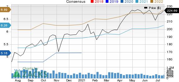 IDEX Corporation Price and Consensus