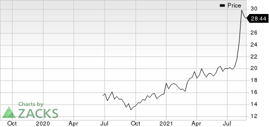 Albertsons Companies, Inc. Price