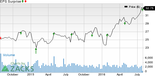 Tetra Tech (TTEK) Posts In-Line Q3 Earnings, Sales Up Y/Y
