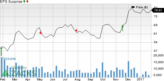 Why Earnings Season Could Be Great for Helmerich & Payne (HP)