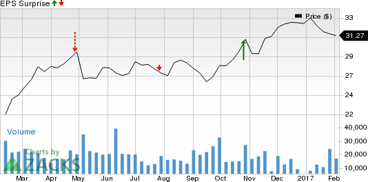 Why Earnings Season Could Be Great for Suncor Energy (SU)