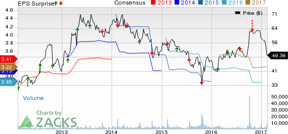 Will Cabela's (CAB) Earnings Fall Shy of Estimates in Q4?